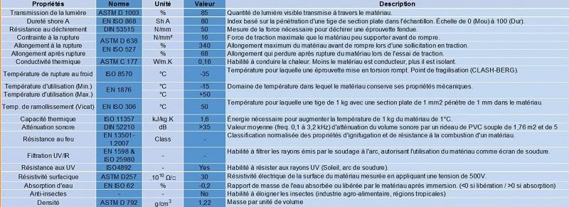 Données Techniques Panneau Pvc souple agrifournitures.fr